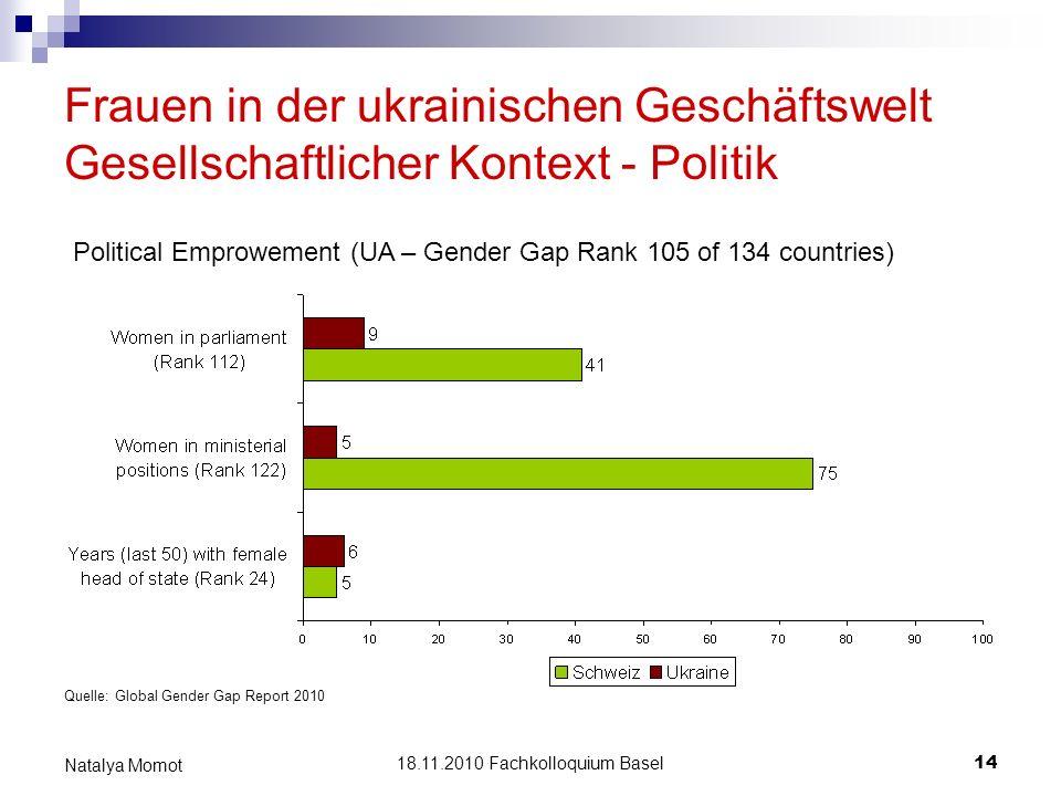 Frauen in der ukrainischen Geschäftswelt Gesellschaftlicher Kontext - Politik