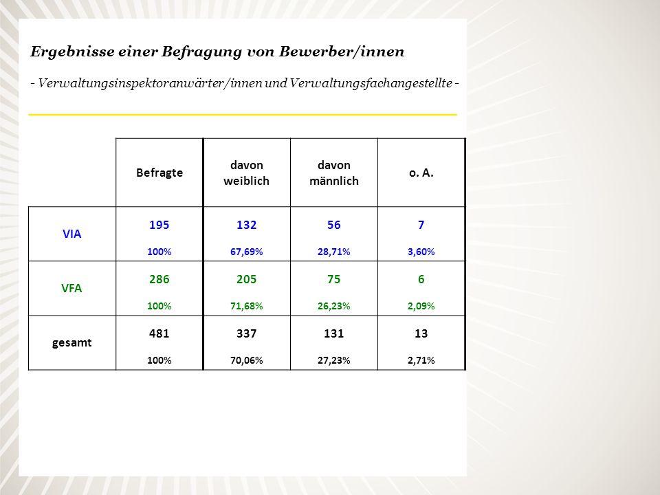 Ergebnisse einer Befragung von Bewerber/innen - Verwaltungsinspektoranwärter/innen und Verwaltungsfachangestellte -