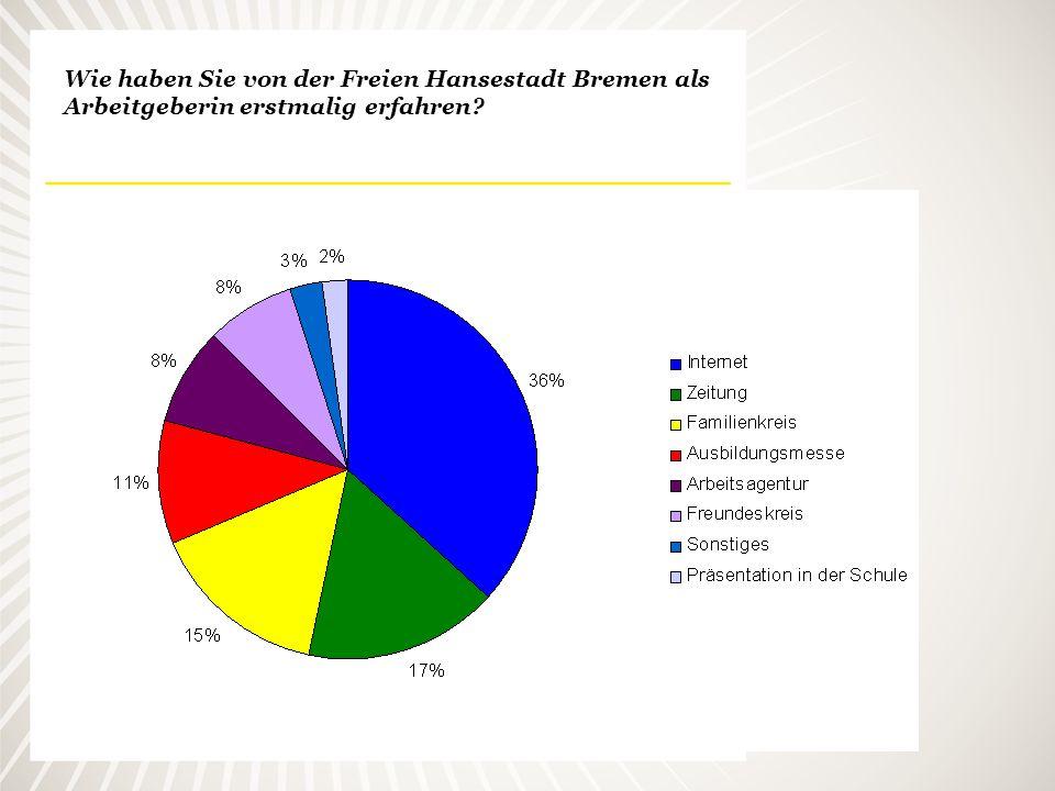 Wie haben Sie von der Freien Hansestadt Bremen als Arbeitgeberin erstmalig erfahren