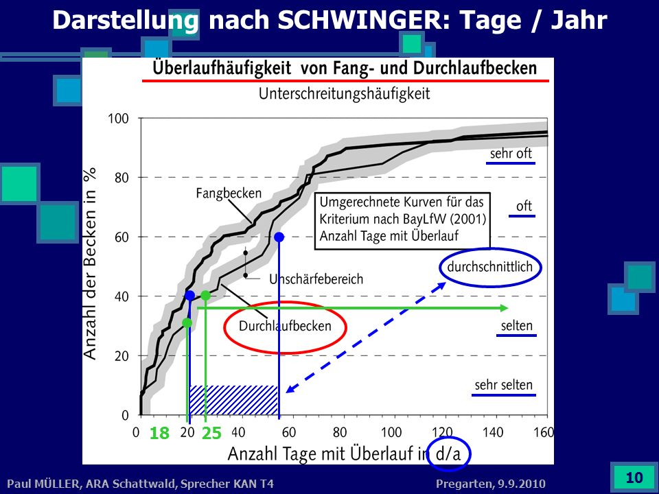 Darstellung nach SCHWINGER: Tage / Jahr