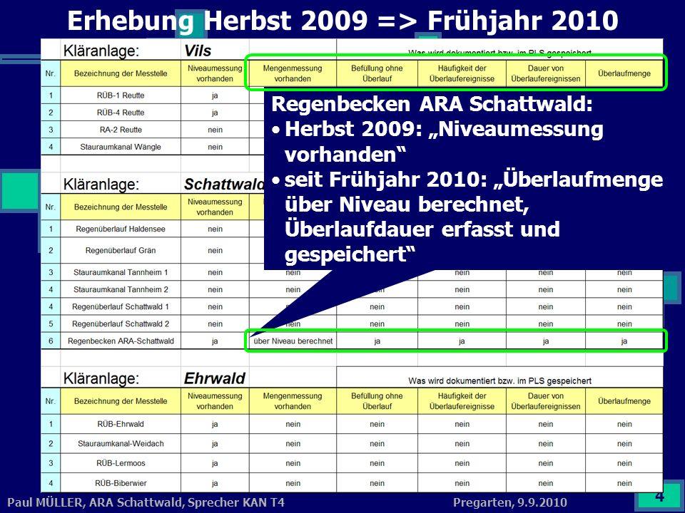 Erhebung Herbst 2009 => Frühjahr 2010