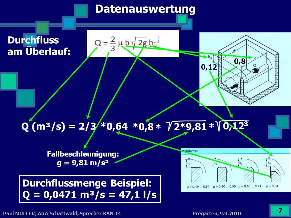 Datenauswertung Durchfluss am Überlauf: Q (m³/s) = 2/3 *0,64 *0,8 *