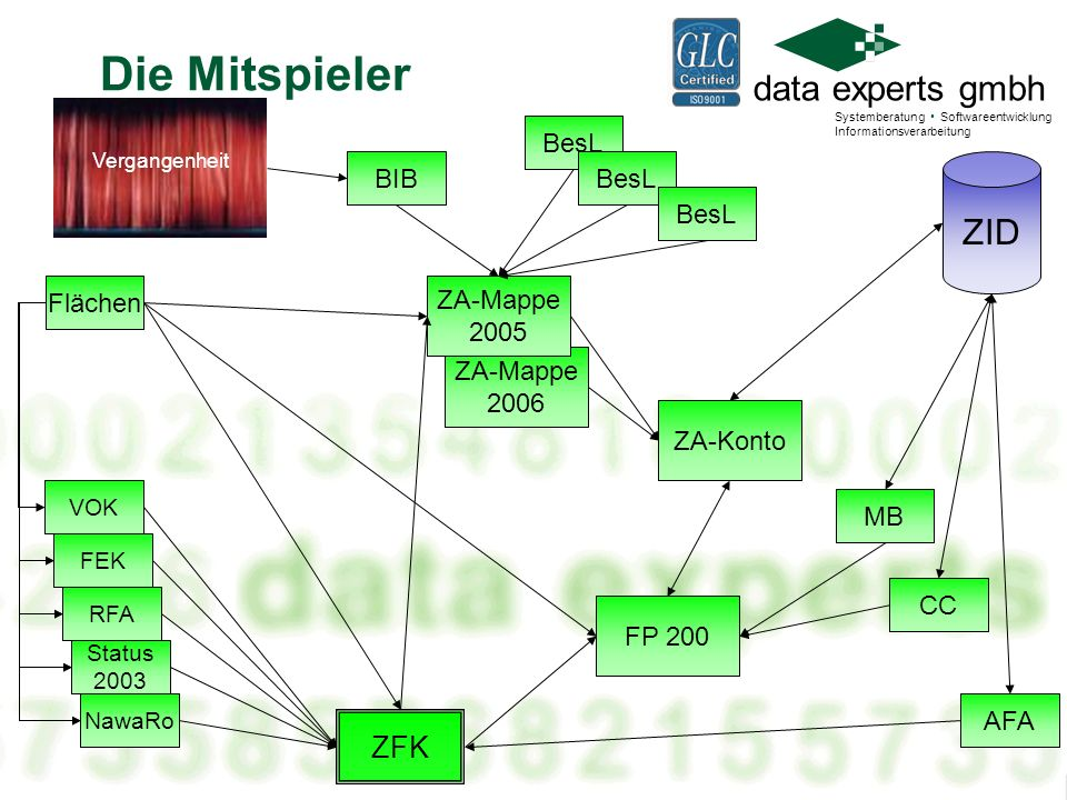 Die Mitspieler ZID ZFK BesL BIB BesL BesL Flächen ZA-Mappe 2005