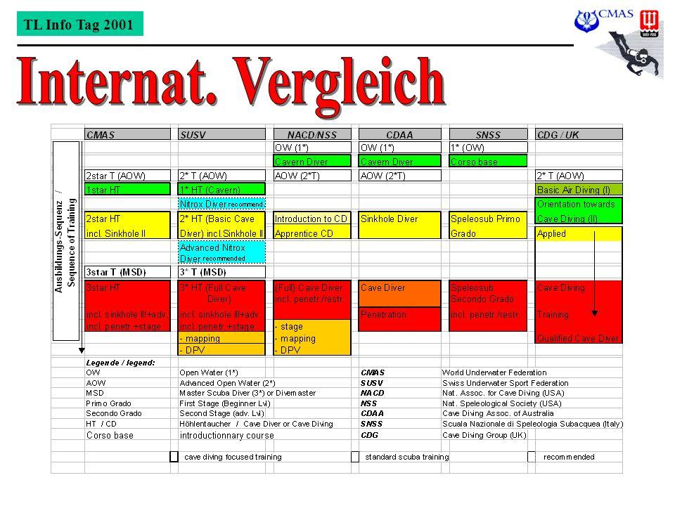 TL Info Tag 2001 Internat. Vergleich