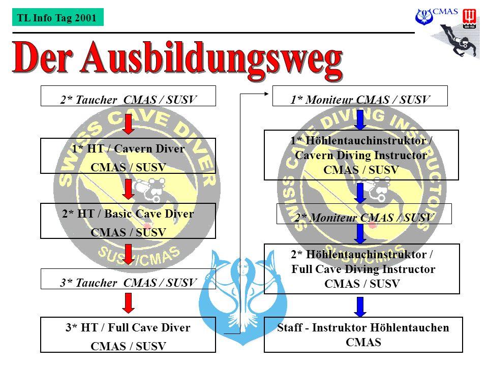 Der Ausbildungsweg 2* Taucher CMAS / SUSV 1* Moniteur CMAS / SUSV