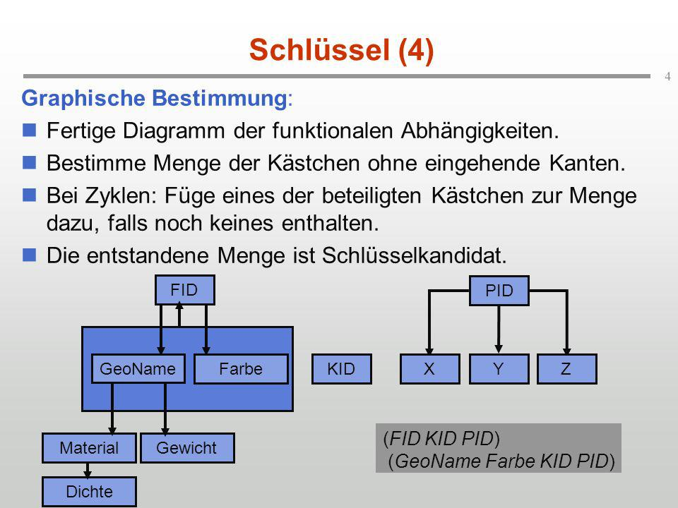 Schlüssel (4) Graphische Bestimmung: