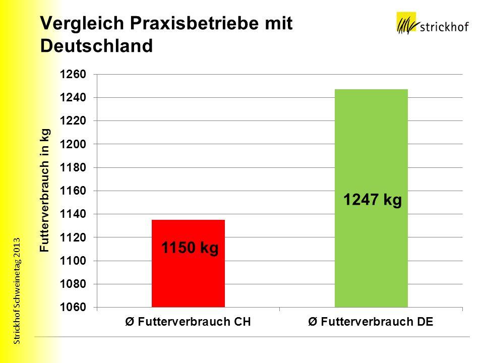Vergleich Praxisbetriebe mit Deutschland