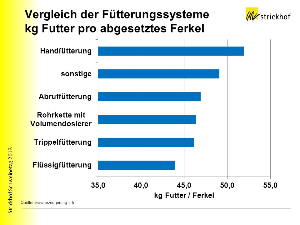 Vergleich der Fütterungssysteme kg Futter pro abgesetztes Ferkel