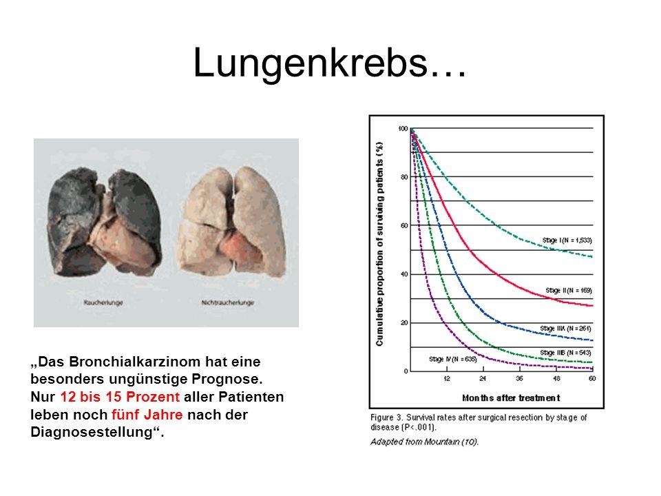 """Lungenkrebs… """"Das Bronchialkarzinom hat eine besonders ungünstige Prognose."""