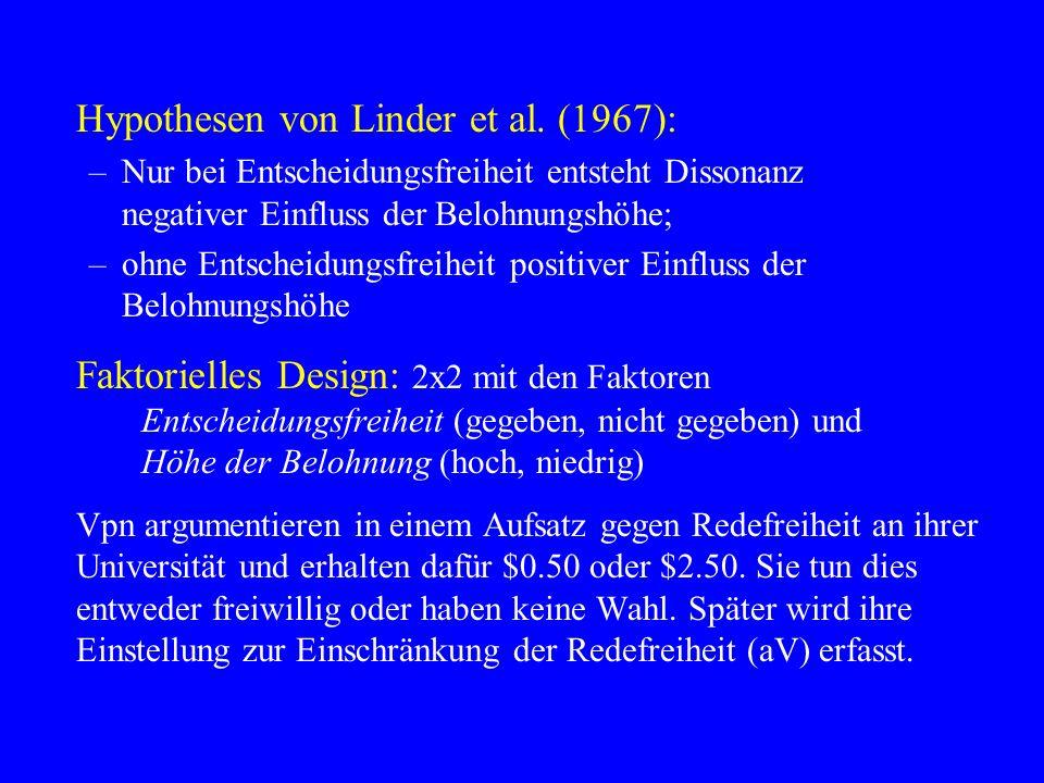 Hypothesen von Linder et al. (1967):
