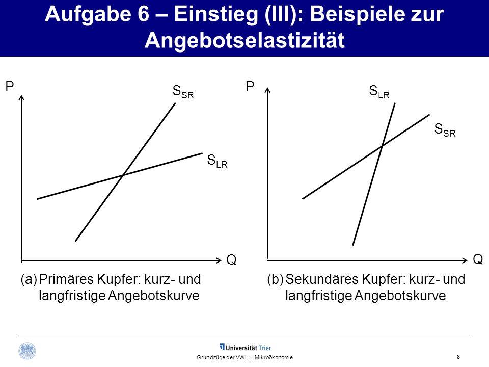 Aufgabe 6 – Einstieg (III): Beispiele zur Angebotselastizität