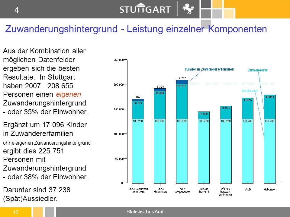 Zuwanderungshintergrund - Leistung einzelner Komponenten