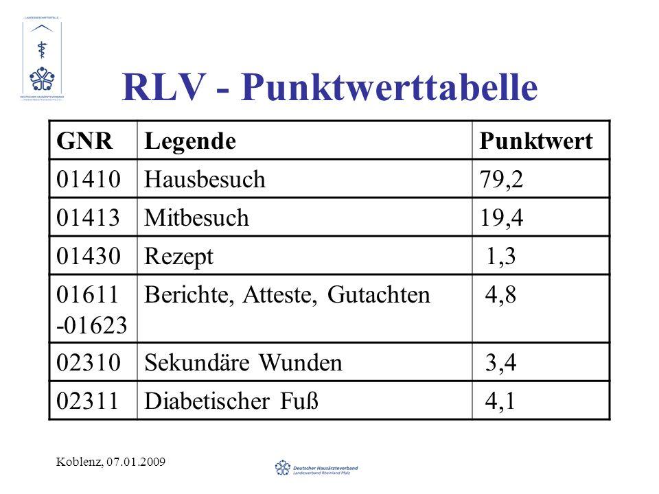 RLV - Punktwerttabelle