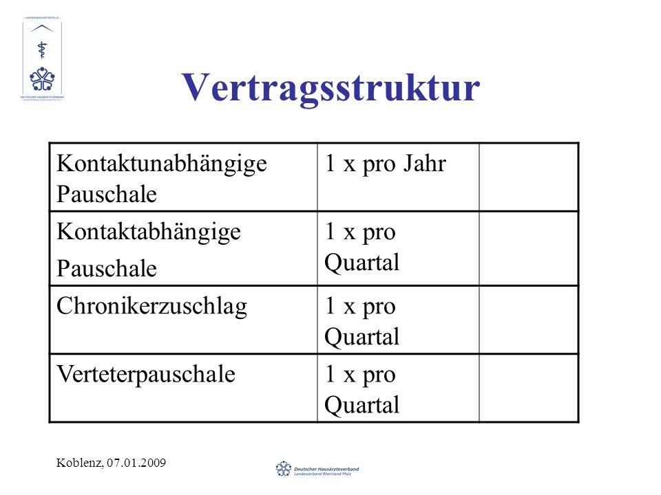 Vertragsstruktur Kontaktunabhängige Pauschale 1 x pro Jahr