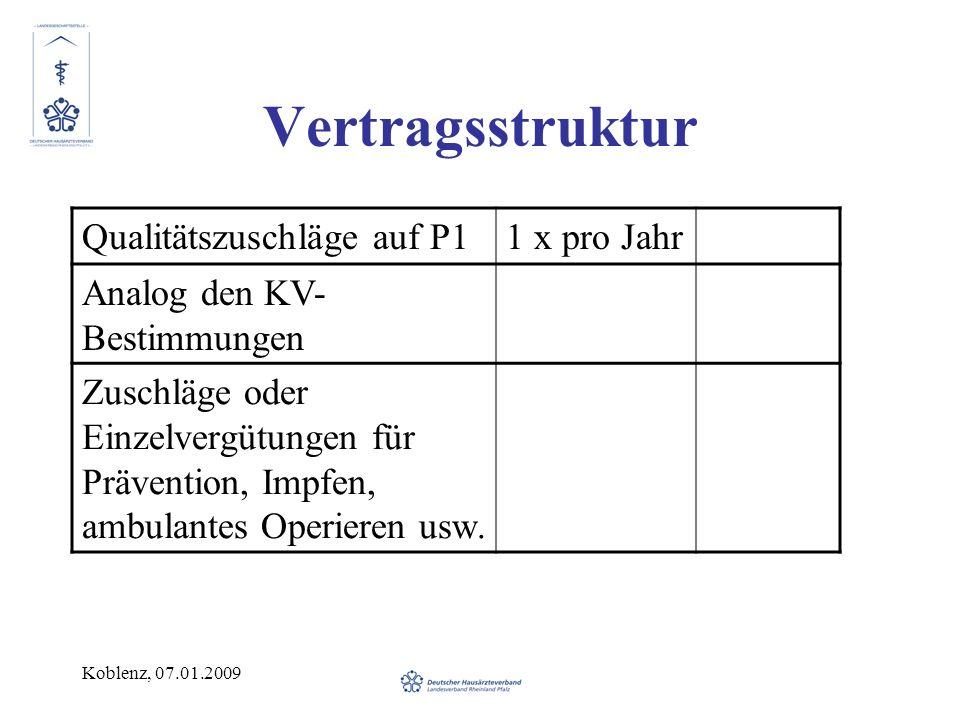 Vertragsstruktur Qualitätszuschläge auf P1 1 x pro Jahr
