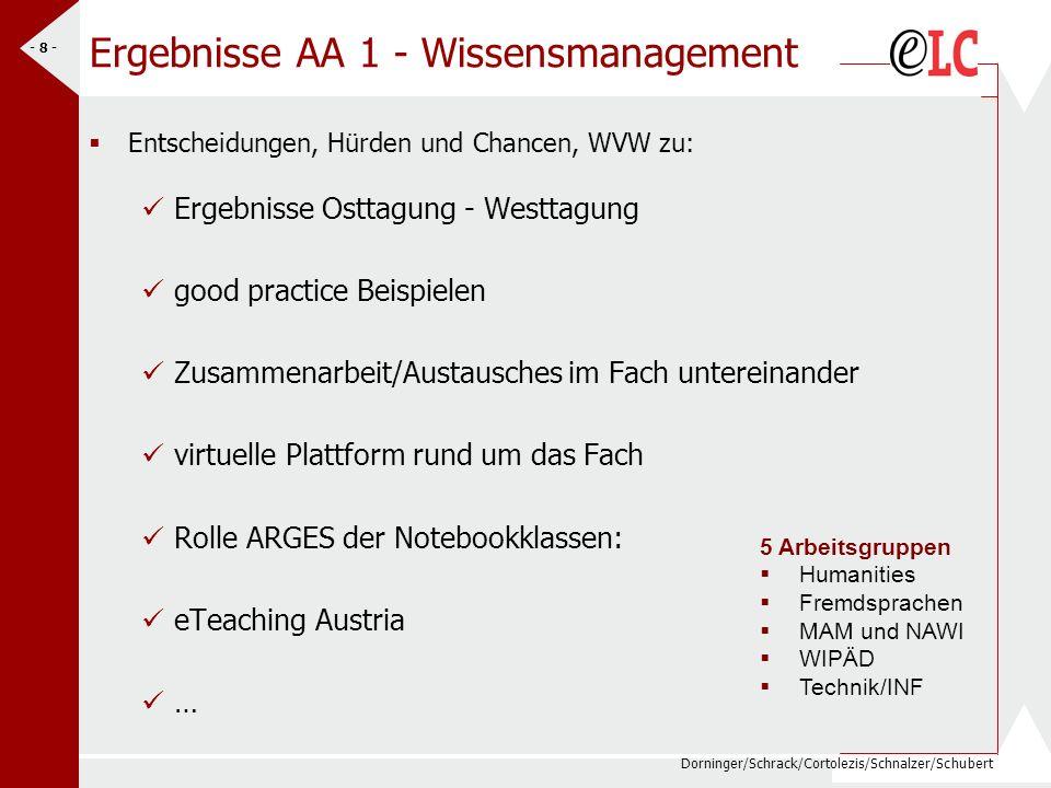 Ergebnisse AA 1 - Wissensmanagement