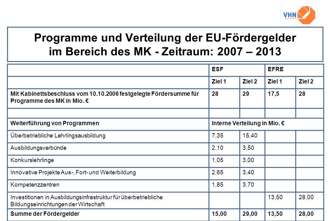Programme und Verteilung der EU-Fördergelder im Bereich des MK - Zeitraum: 2007 – 2013