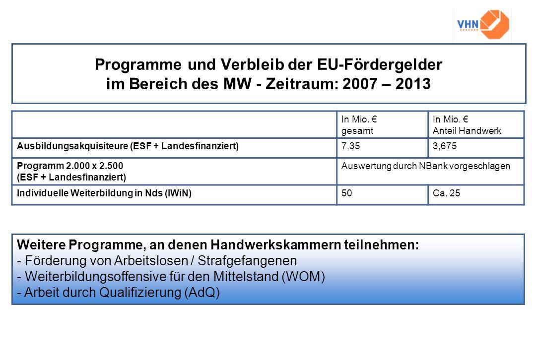 Programme und Verbleib der EU-Fördergelder im Bereich des MW - Zeitraum: 2007 – 2013
