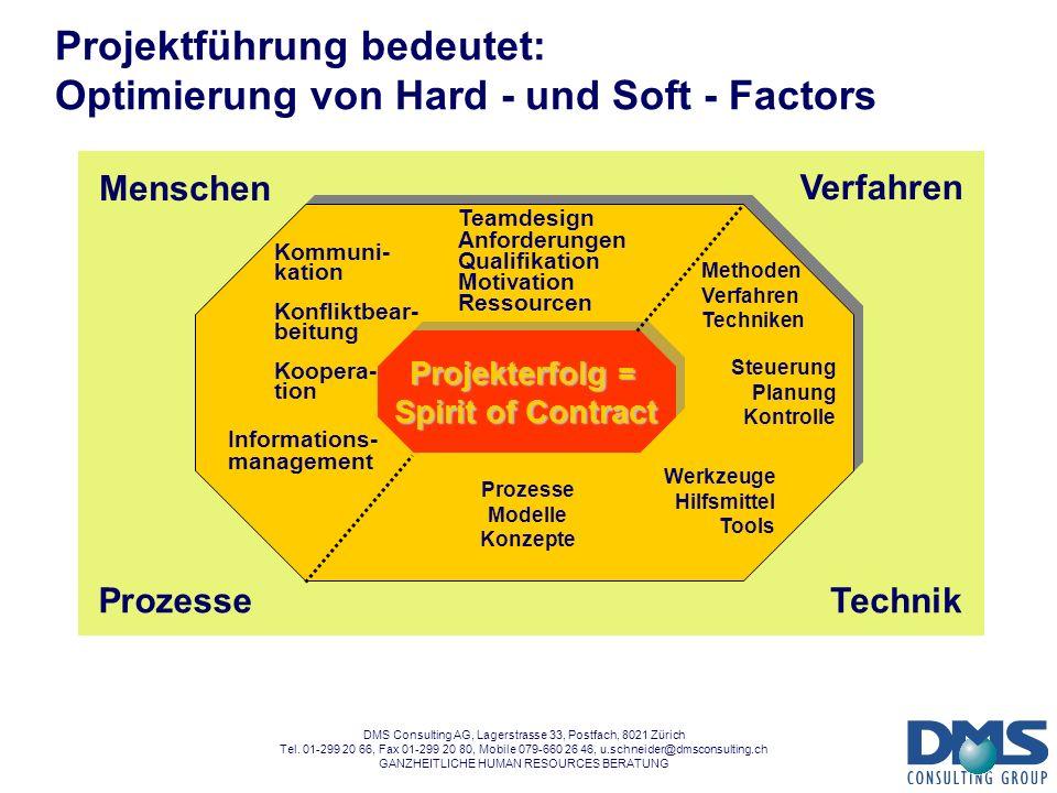 Projektführung bedeutet: Optimierung von Hard - und Soft - Factors