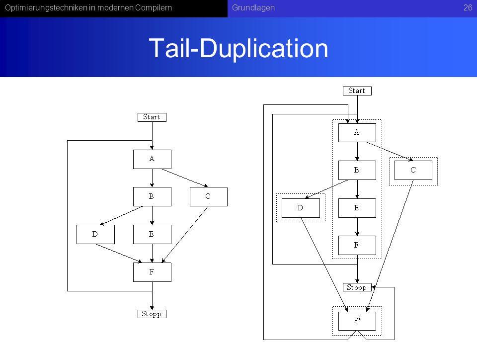 Tail-Duplication