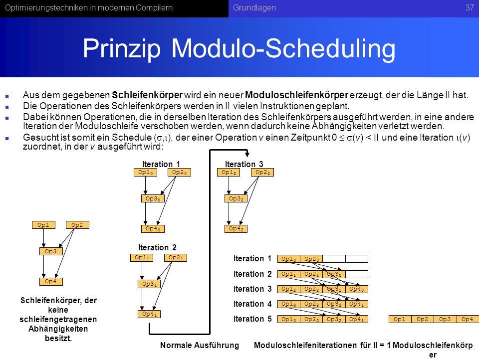 Prinzip Modulo-Scheduling