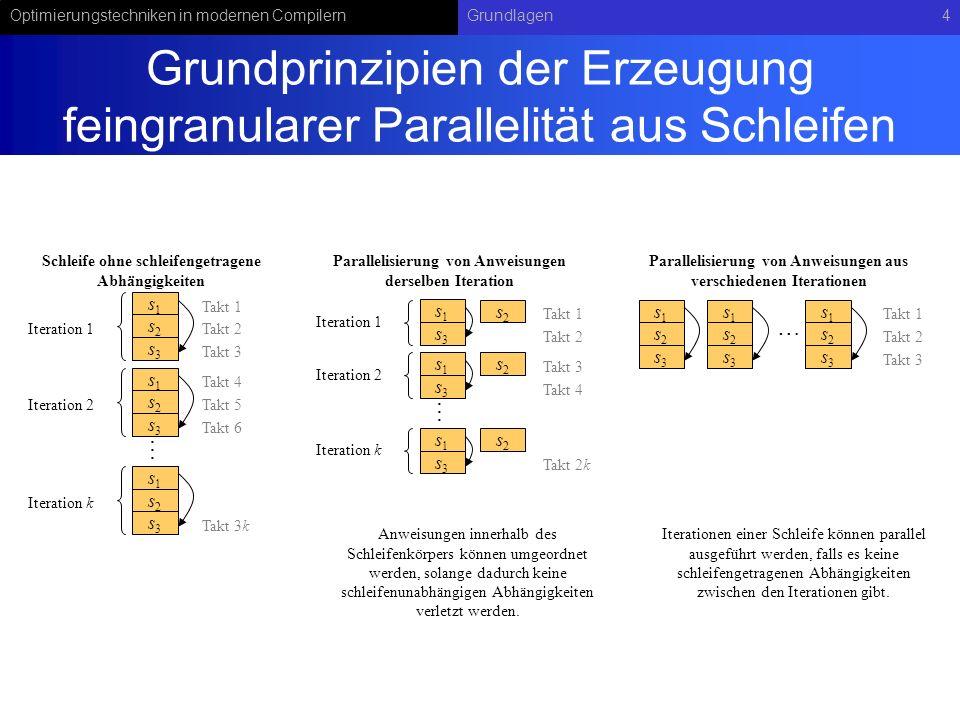 Grundprinzipien der Erzeugung feingranularer Parallelität aus Schleifen