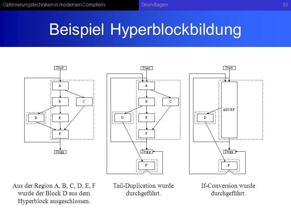 Beispiel Hyperblockbildung