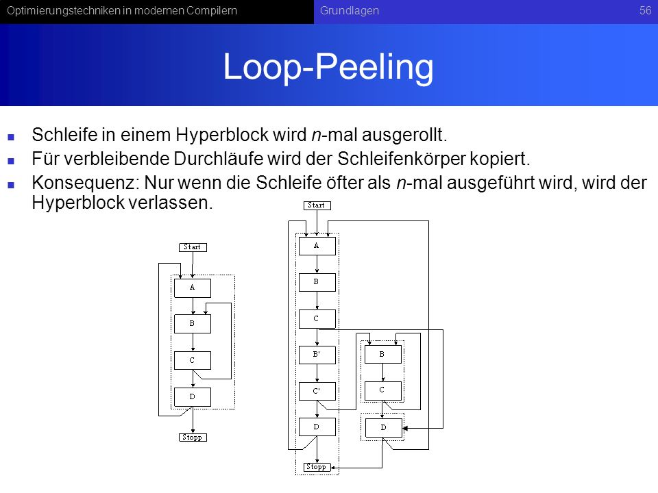 Loop-Peeling Schleife in einem Hyperblock wird n-mal ausgerollt.