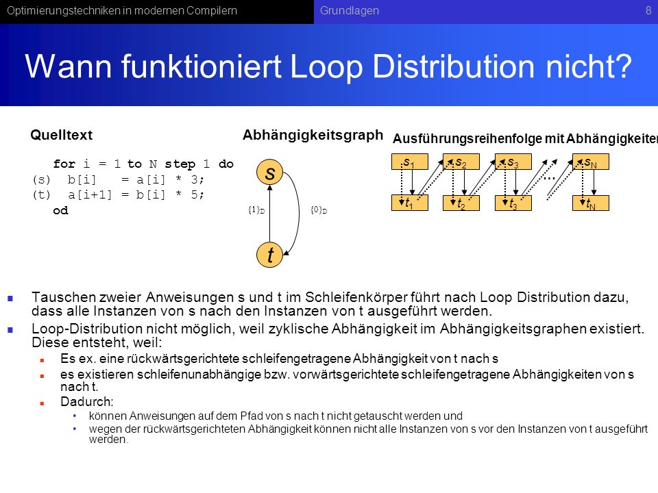 Wann funktioniert Loop Distribution nicht