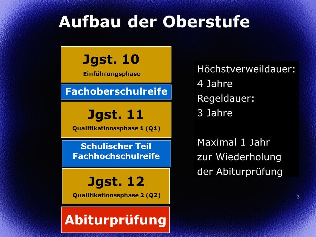 Aufbau der Oberstufe Jgst. 10 Jgst. 11 Jgst. 12 Abiturprüfung