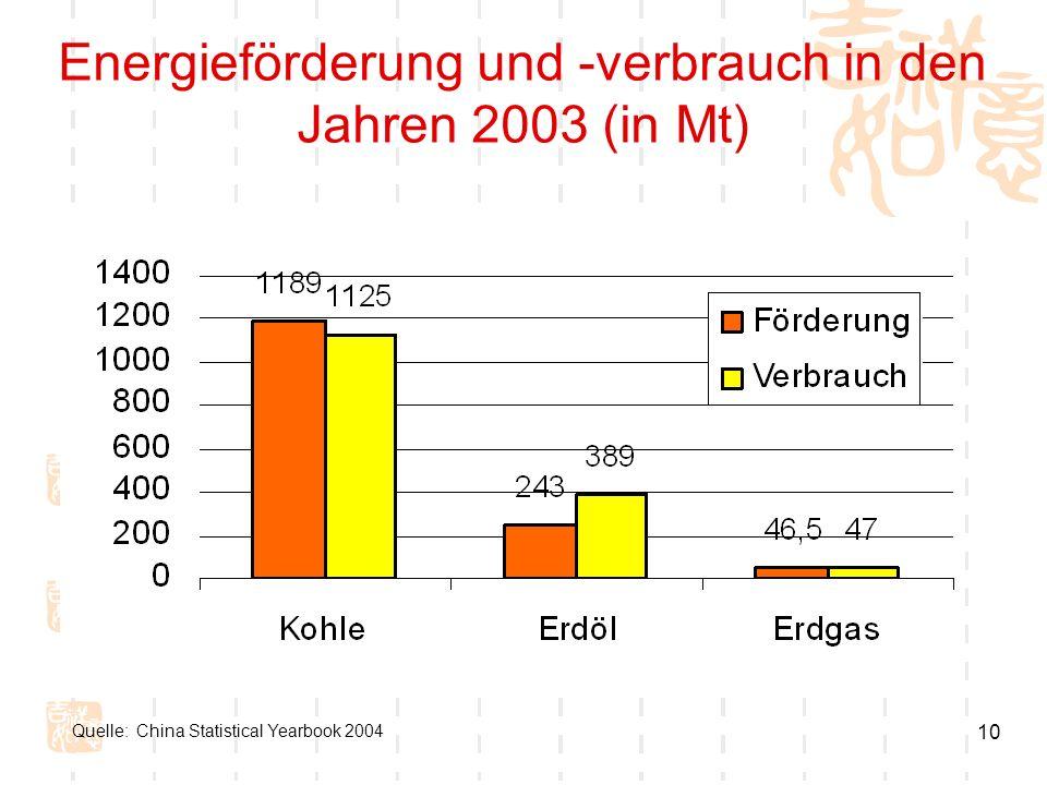 Energieförderung und -verbrauch in den Jahren 2003 (in Mt)