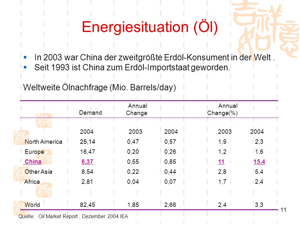 Energiesituation (Öl)