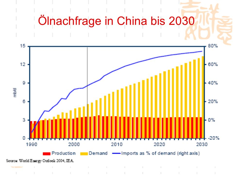 Ölnachfrage in China bis 2030