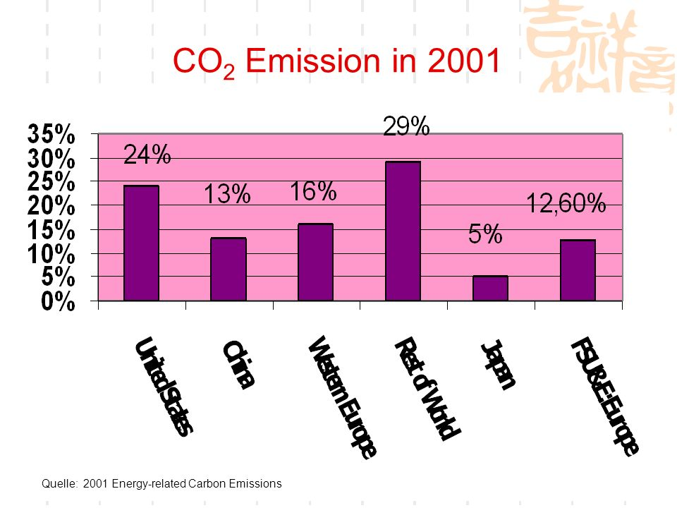 CO2 Emission in 2001 Quelle: 2001 Energy-related Carbon Emissions