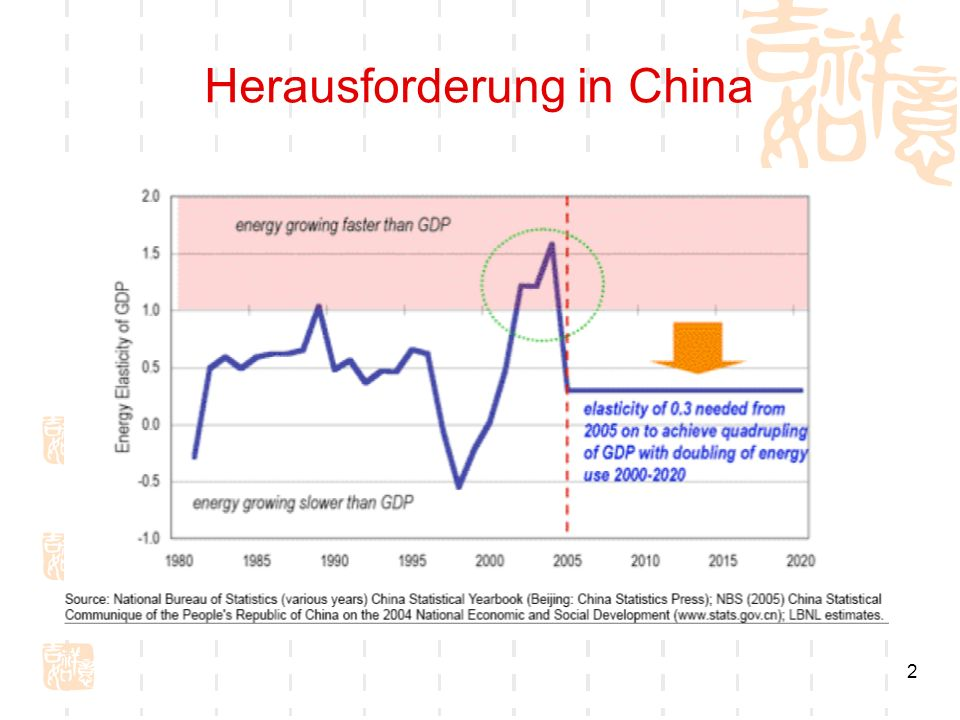 Herausforderung in China