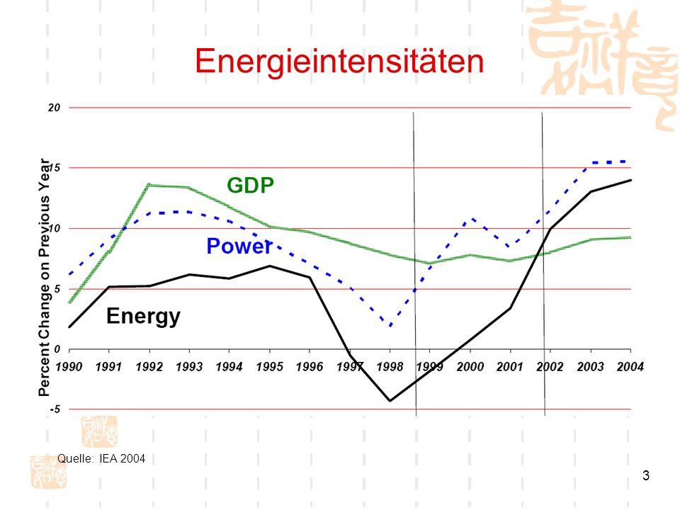 Energieintensitäten Quelle: IEA 2004