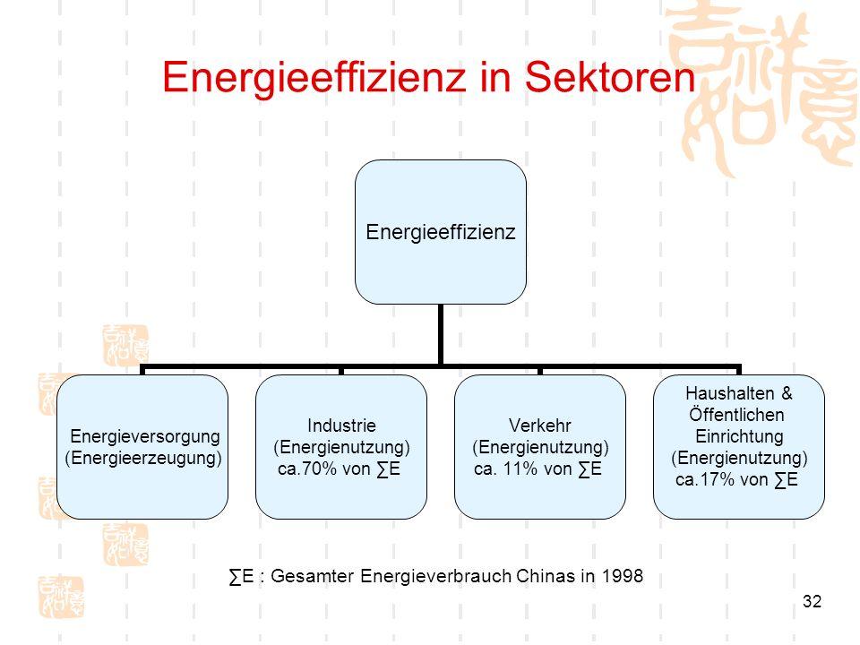 Energieeffizienz in Sektoren