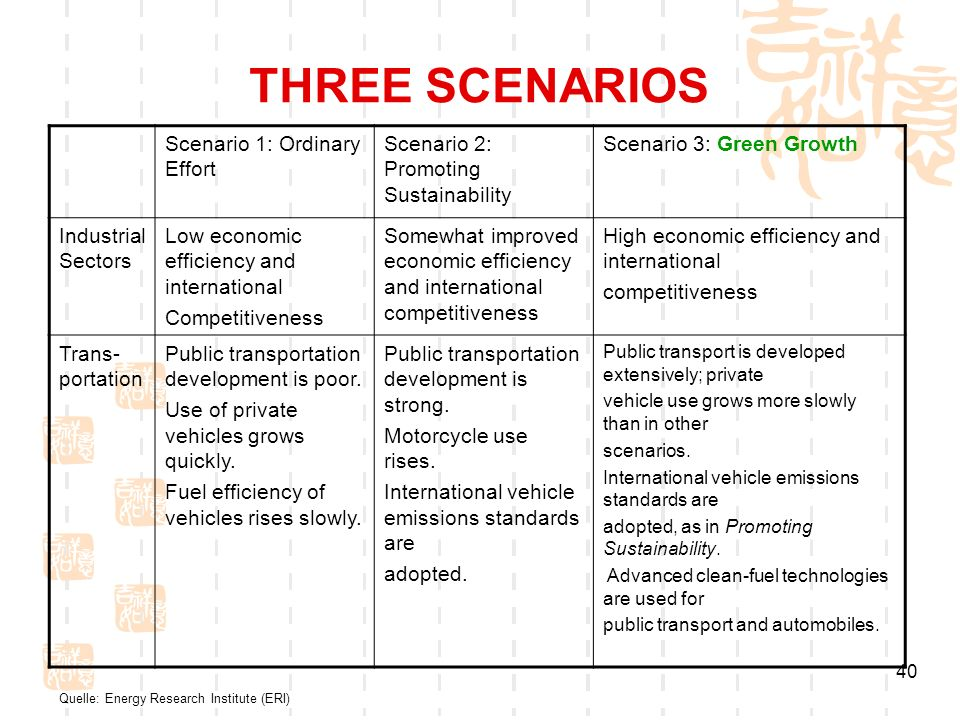 THREE SCENARIOS Scenario 1: Ordinary Effort
