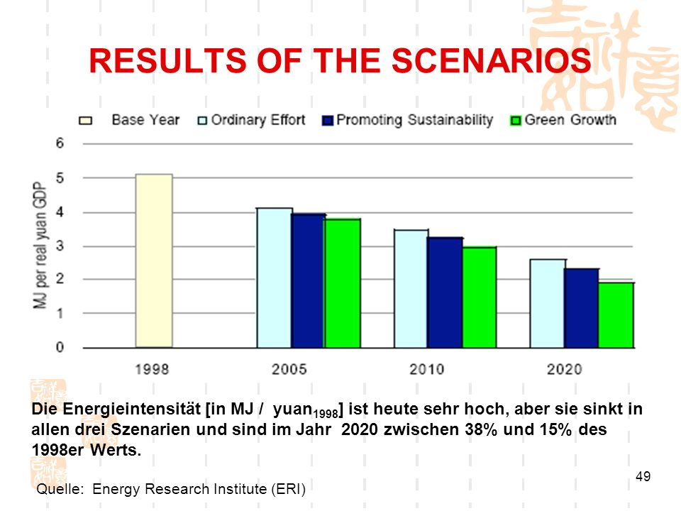 RESULTS OF THE SCENARIOS
