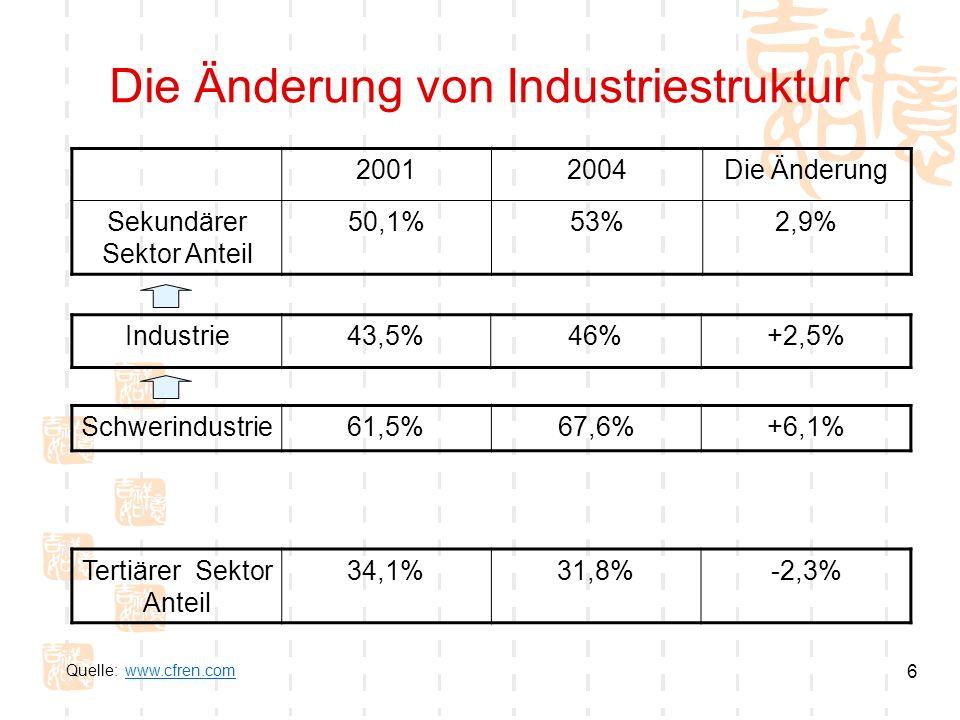Die Änderung von Industriestruktur