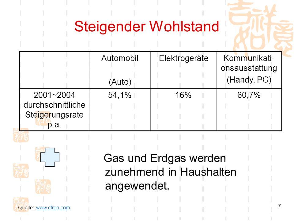 Steigender Wohlstand Automobil. (Auto) Elektrogeräte. Kommunikati-onsausstattung. (Handy, PC) 2001~2004 durchschnittlicheSteigerungsrate p.a.