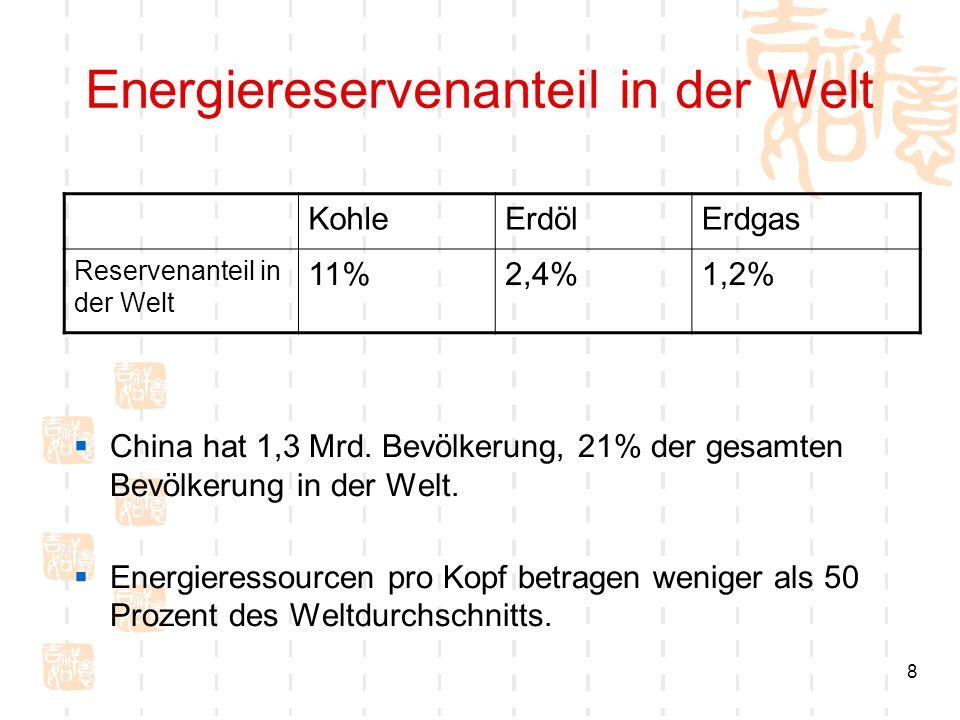 Energiereservenanteil in der Welt