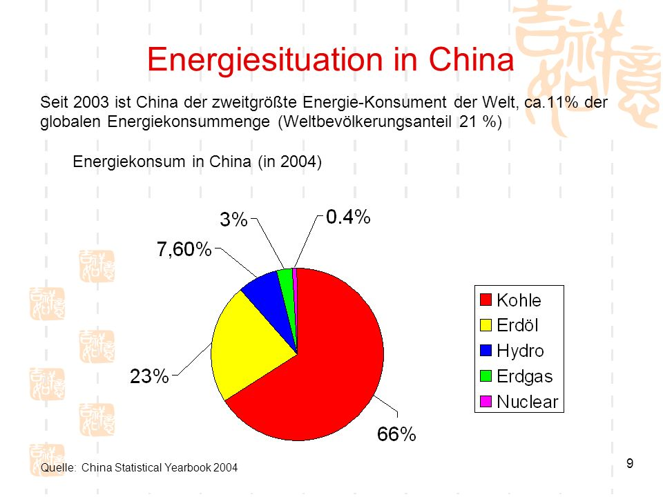 Energiesituation in China
