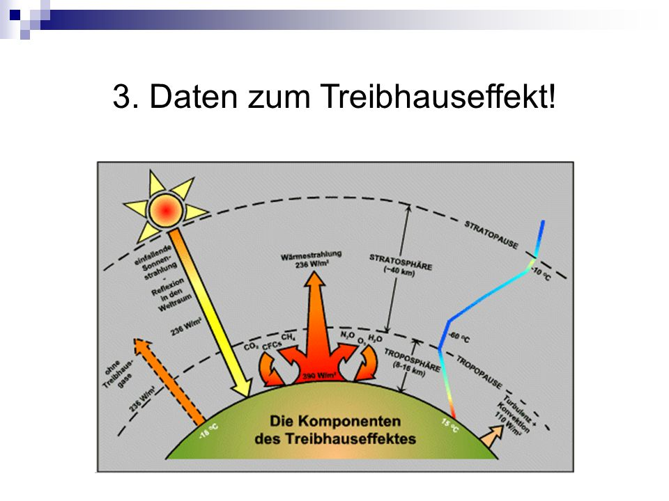 3. Daten zum Treibhauseffekt!