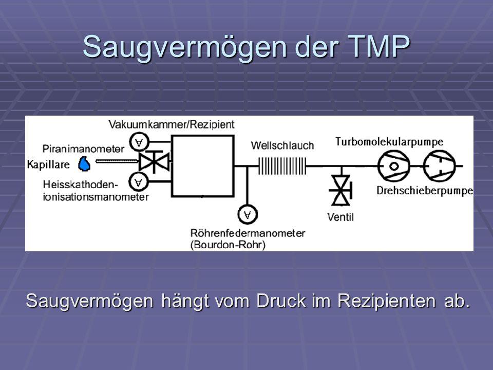 Saugvermögen der TMP Saugvermögen hängt vom Druck im Rezipienten ab.