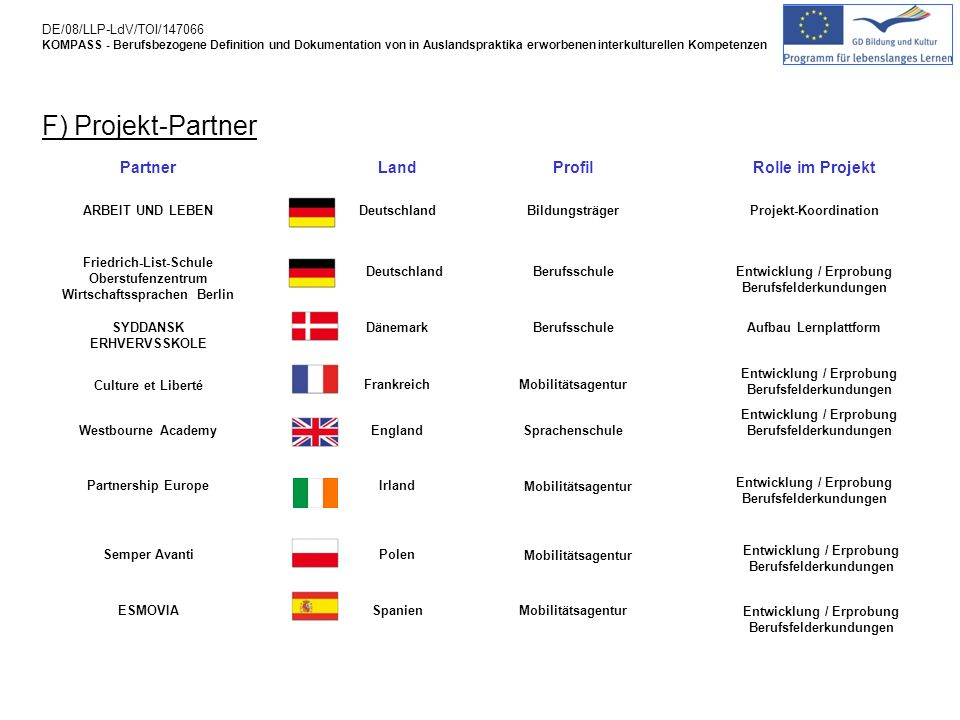 F) Projekt-Partner Partner Land Profil Rolle im Projekt
