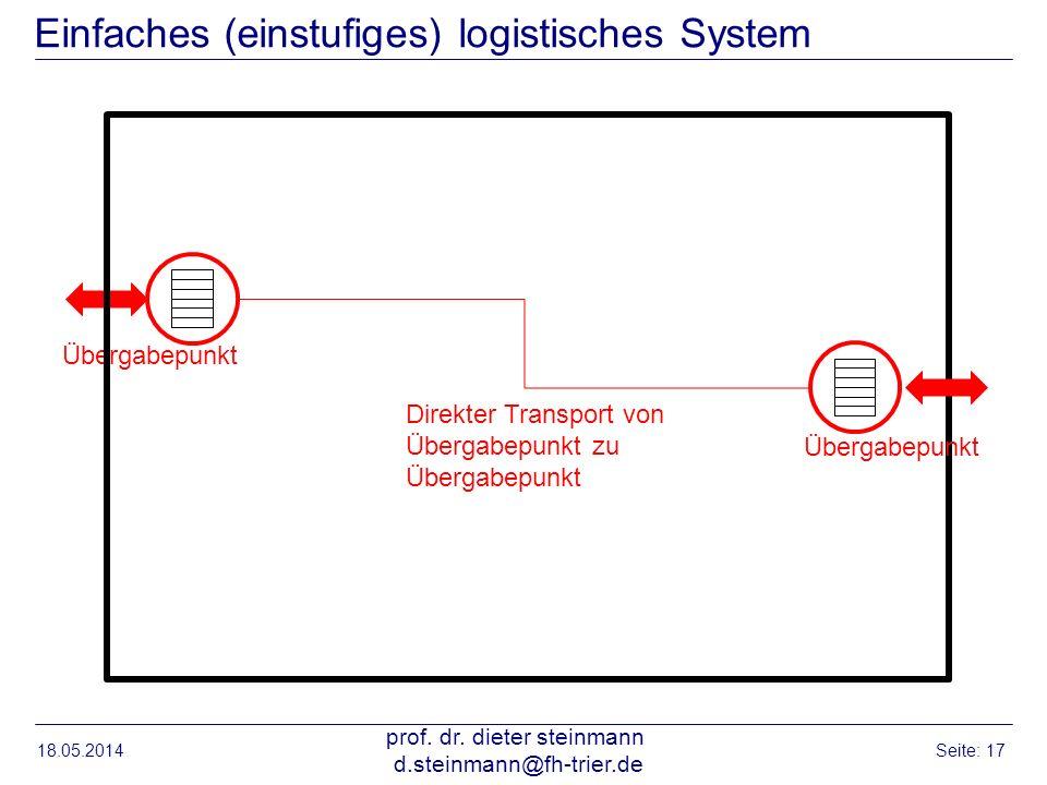 Einfaches (einstufiges) logistisches System