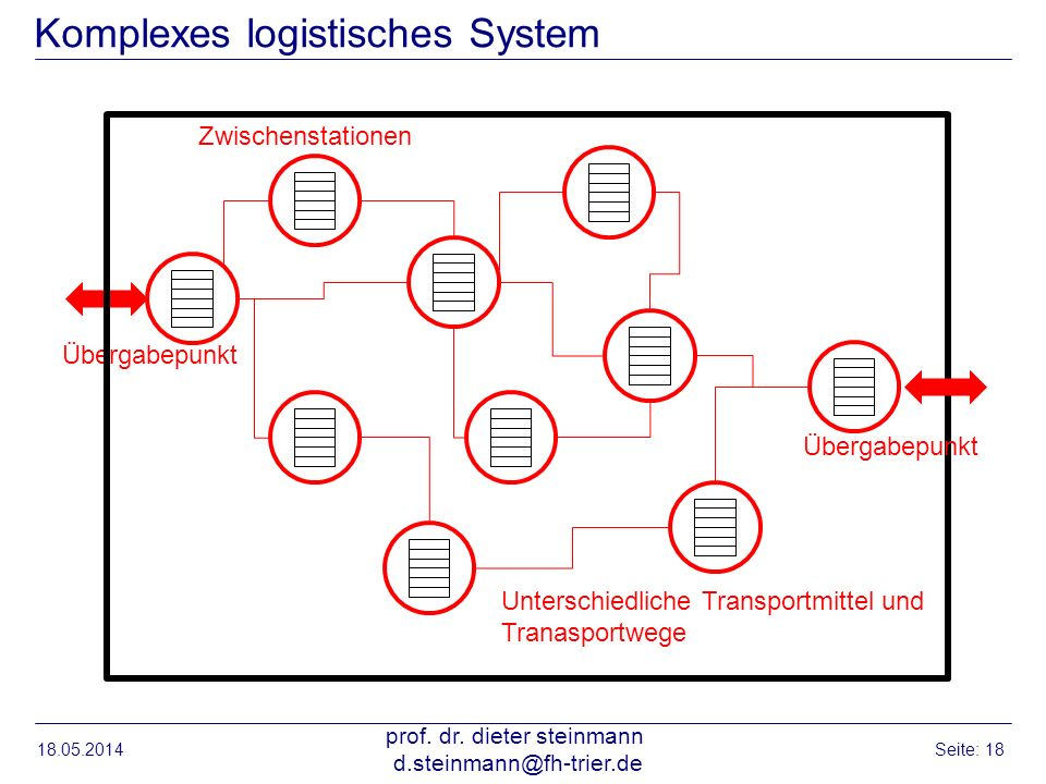 Komplexes logistisches System