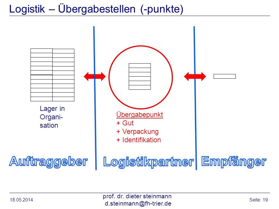 Logistik – Übergabestellen (-punkte)