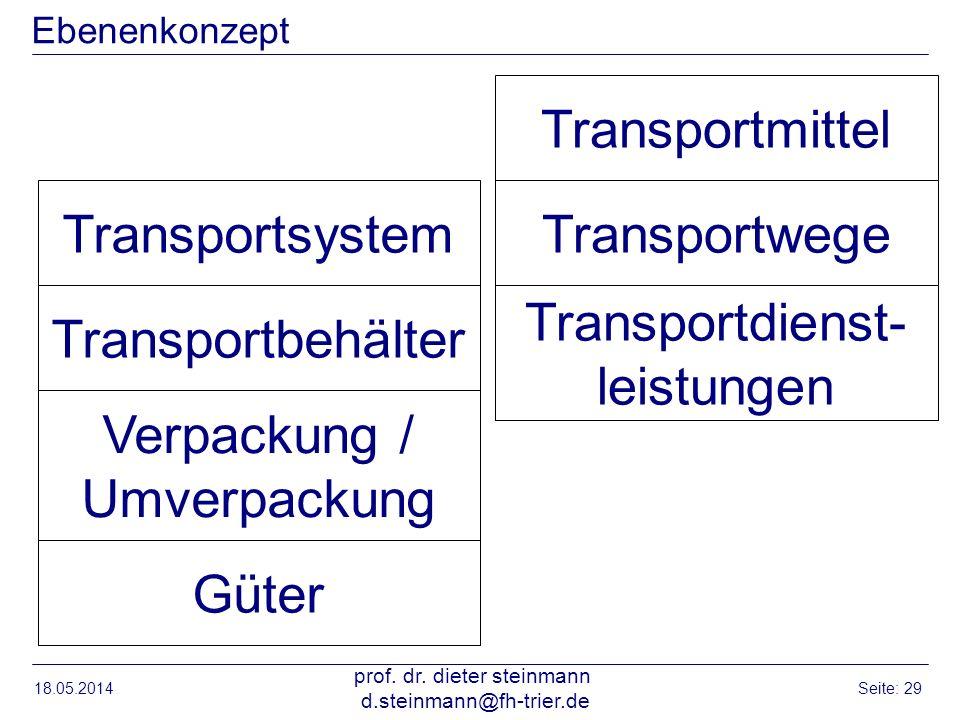 Transportdienst- leistungen